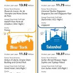 10-most-visited-cities-in-de-wereld