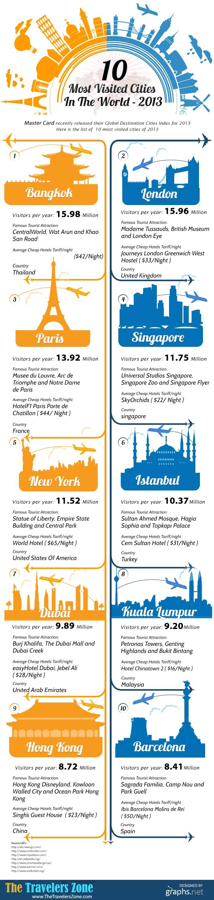 10-most-visited-cities-in-de-wereld