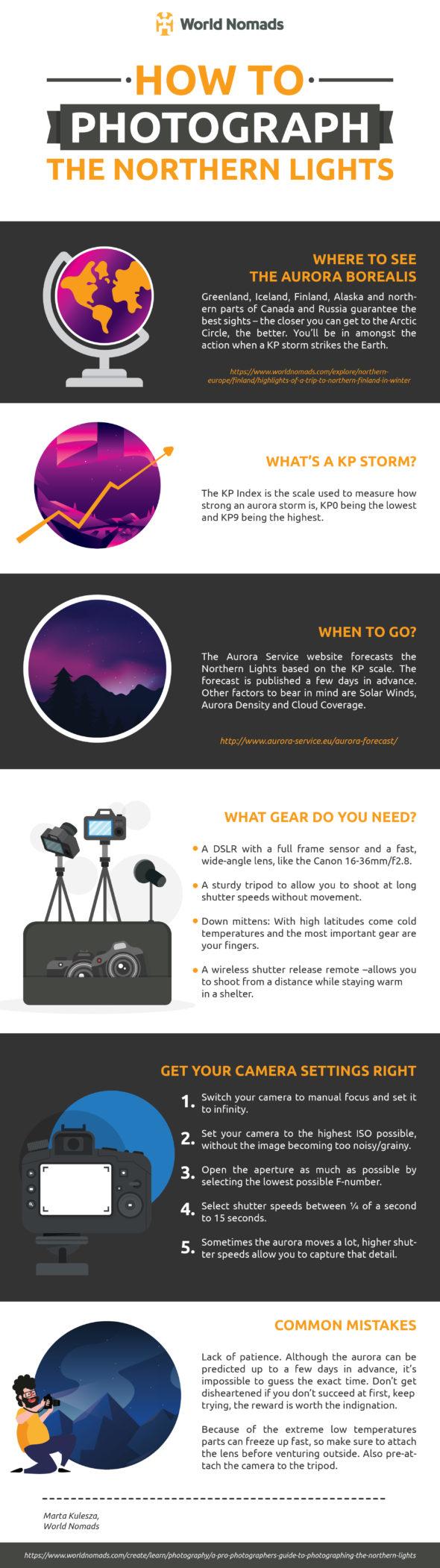 infographic Noorderlicht fotograferen